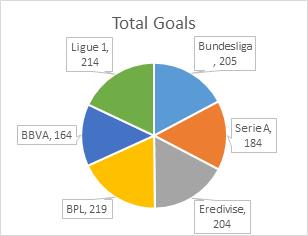 Total Goals