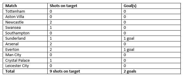 Man Utd Shots on Target