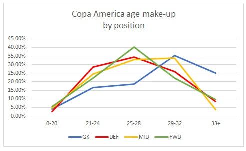Copa America 2016 Graph 2