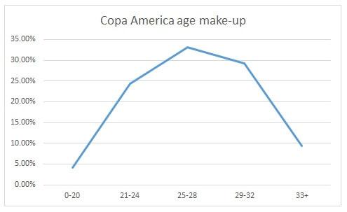 Copa America 2016 Graph