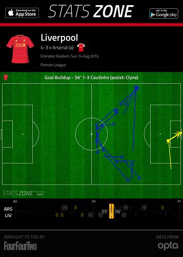 Coutinho goal 3-1