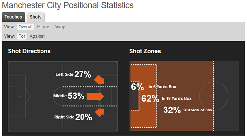 City shot positions - Football Data Analysis