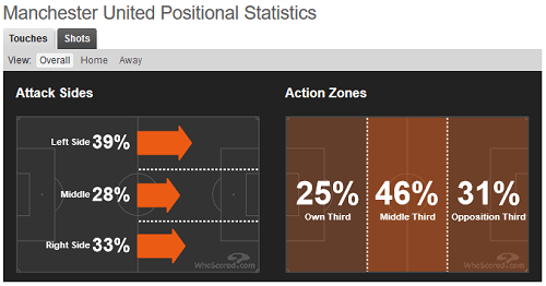 United position stats - Football Data Analysis