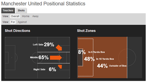 United shot positions - Football Data Analysis