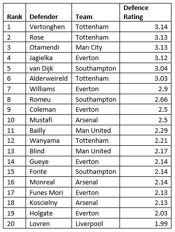 Football Data Analysis: Effective Players 3