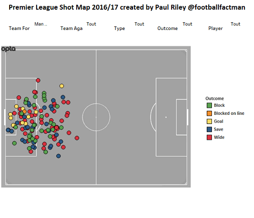 Football Data Analysis: Arsenal and Man City - Wednesday