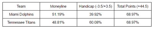 NFL Data & Market Analysis - Chart 2