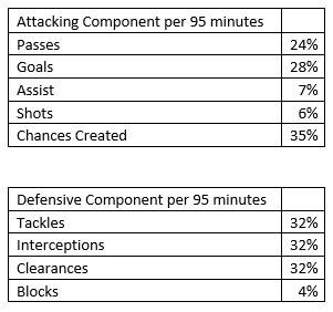 Football Data Analysis: Effective Players 1