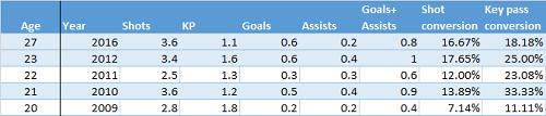 Football Data Analysis: Was Walcott Always Good? 1