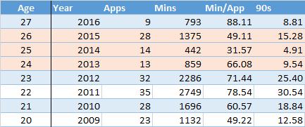 Football Data Analysis: Was Walcott Always Good? 2
