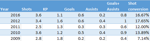 Football Data Analysis: Was Walcott Always Good? 3