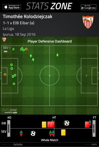 Transfer Analysis