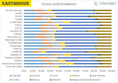Chance Assist Breakdowns
