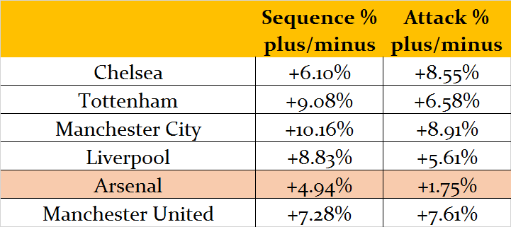 Football Data Analysis: Arsenal Top 6 sequence and attack stat splits