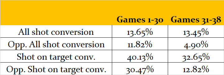 Football Data Analysis: Arsenal shot conversion splits
