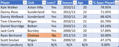 Football Data Analysis: table shows the nine players' post- or amidst loan journey, and the percentage of possible appearances they gathered