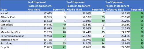 Football data analysis block height
