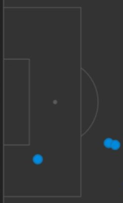 Football data analysis Creation box