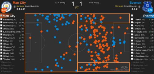 Football data analysis forward pass