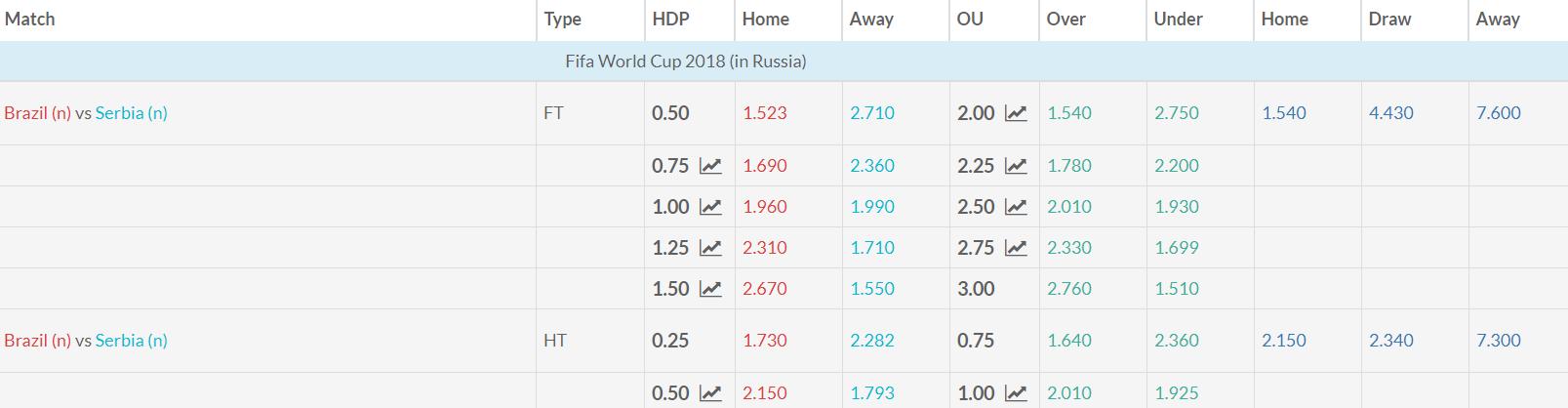 Brazil v Serbia Match Betting Odds