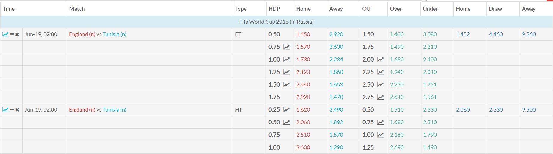Tunisia v England Match Betting Odds