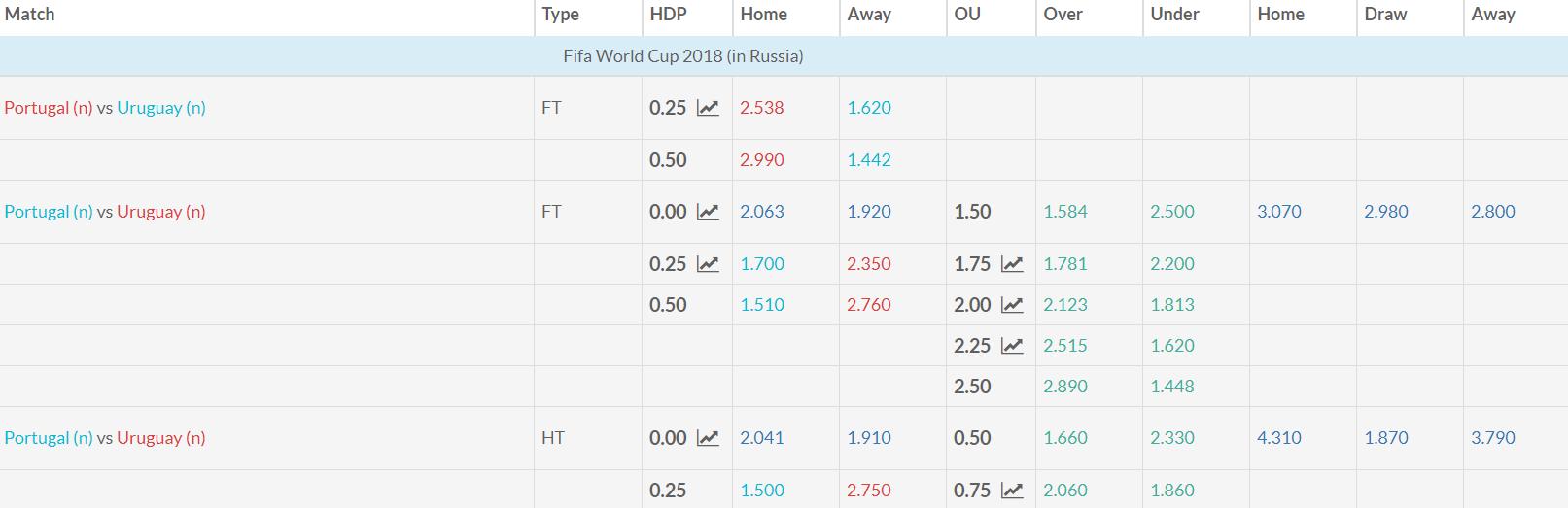 Uruguay v Portugal Match Betting Odds