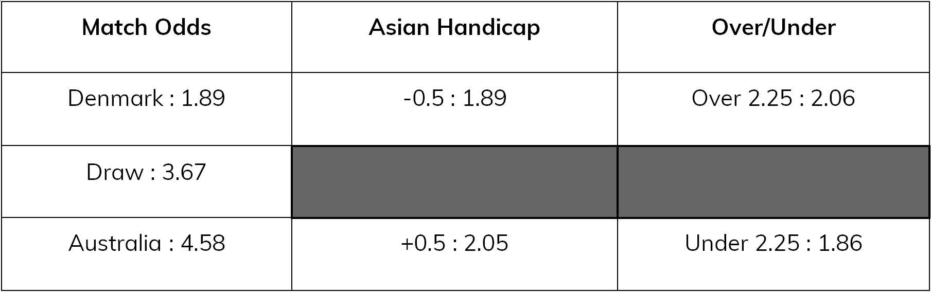 denmark-v-australia-asian-handicap, eastbridge1