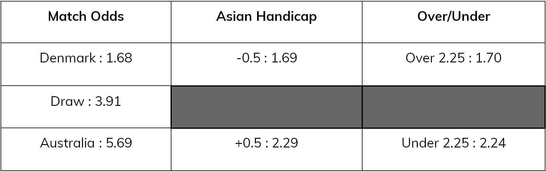 denmark-v-australia-asian-handicap, eastbridge7