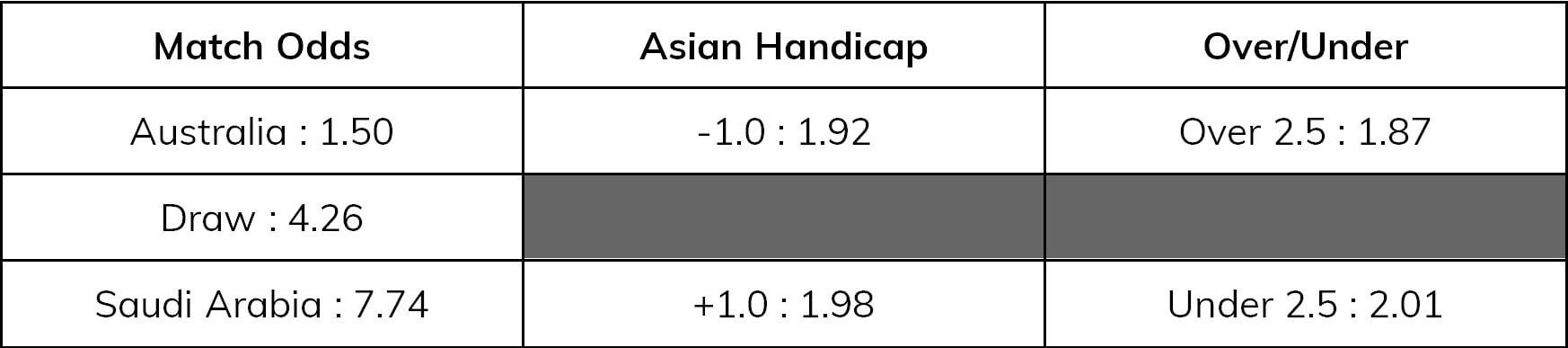 World Cup Asian Handicap russia v saudi arabia