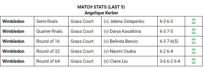 Angelique Kerber Match Stats