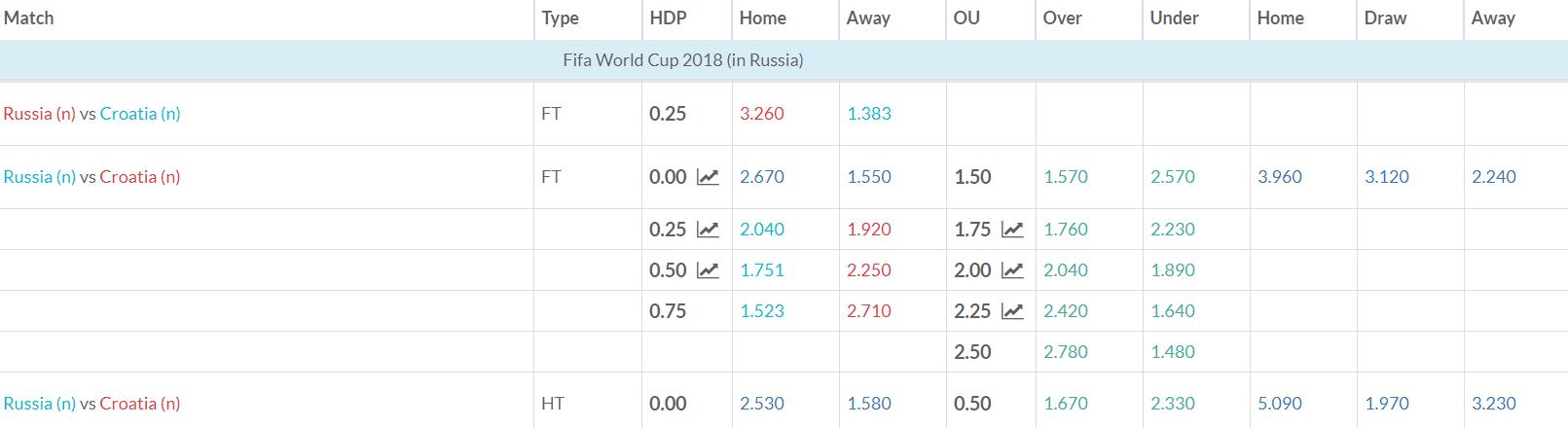 Russia v Croatia Match Betting Odds