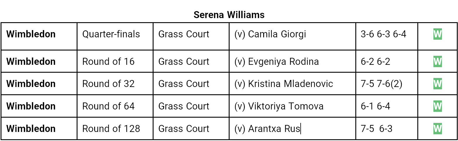 Julia Goerges v Serena Williams Head-to-Head