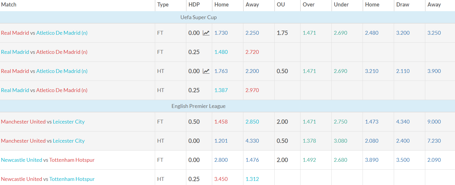 Asian Handicap Football Betting Odds