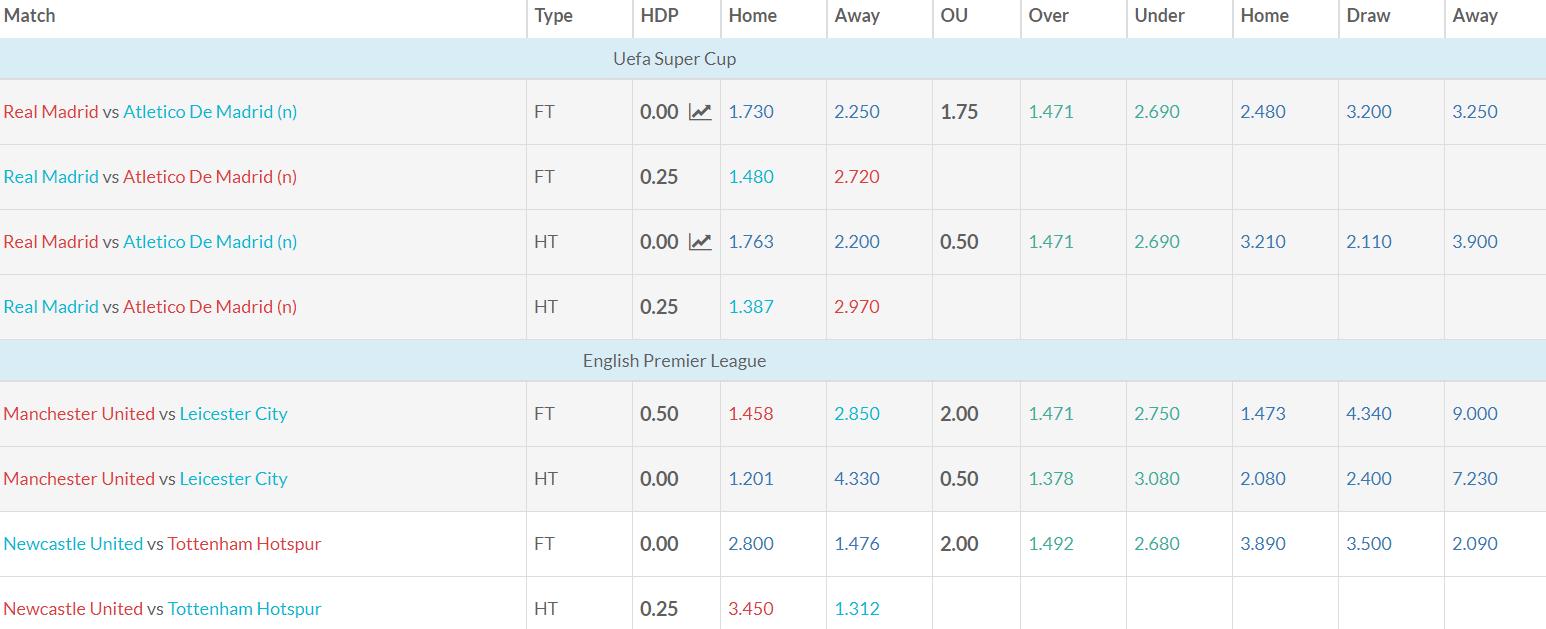 Asian Handicap Football Betting Odds