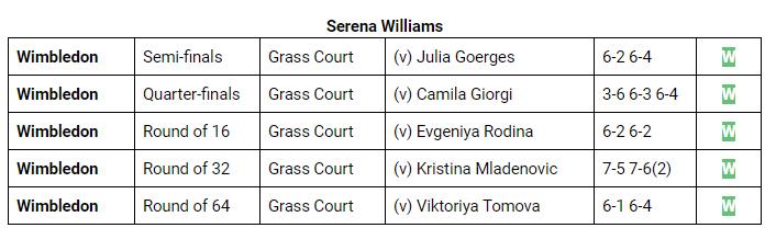 Serena Williams Match Stats