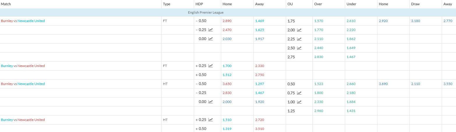 Burnley FC v Newcastle United Match Betting Odds