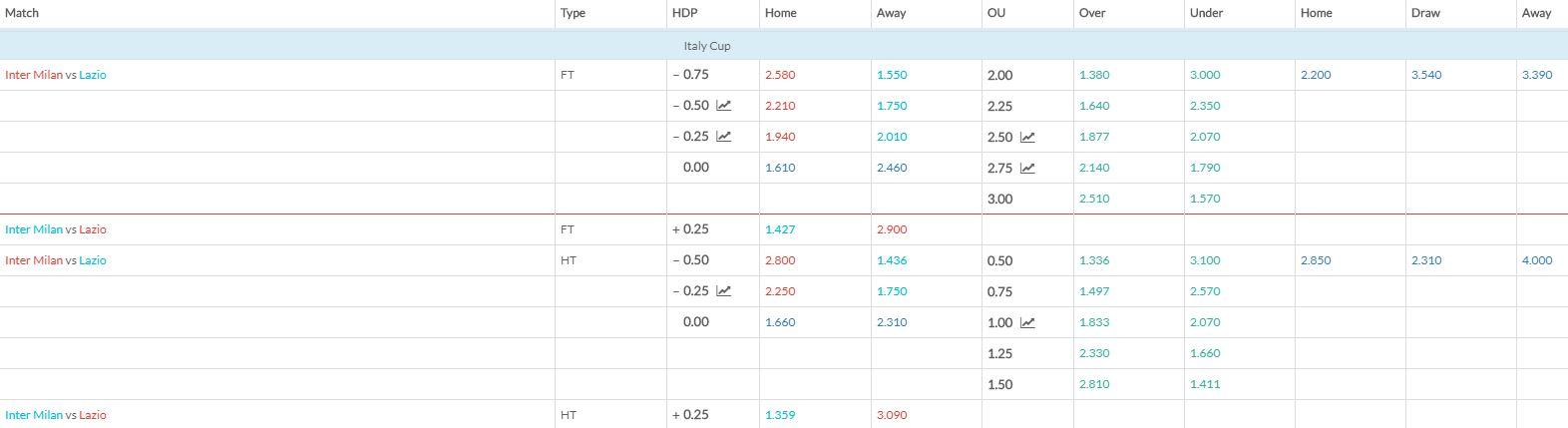 Inter Milan v Lazio match betting odds 310119