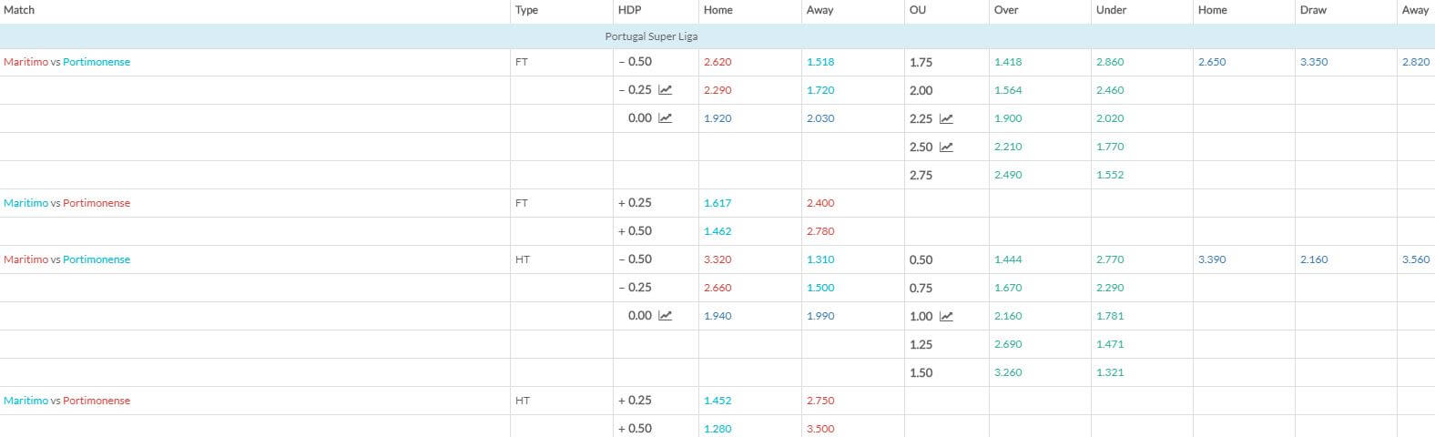 Maritimo v Portimonense match betting odds 050119