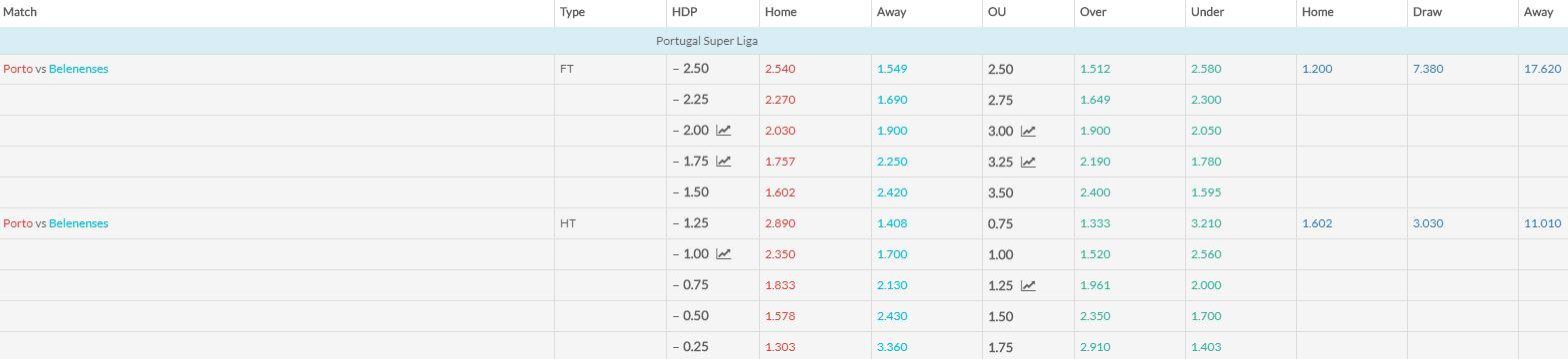 Porto v Belenenses match betting odds 300119