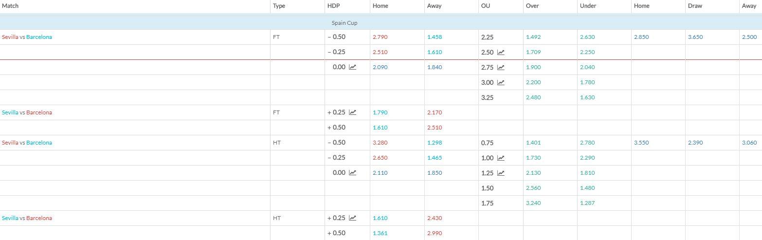 Sevilla v Barcelona match betting odds 230119