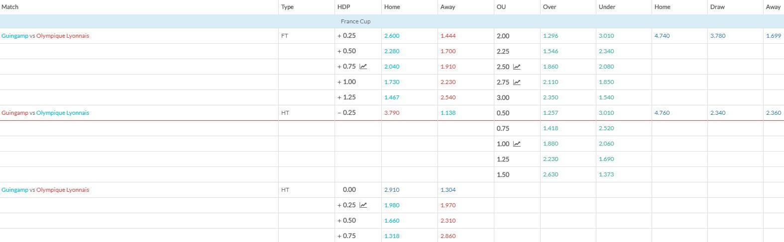 Guingamp v Lyon match betting odds 070219