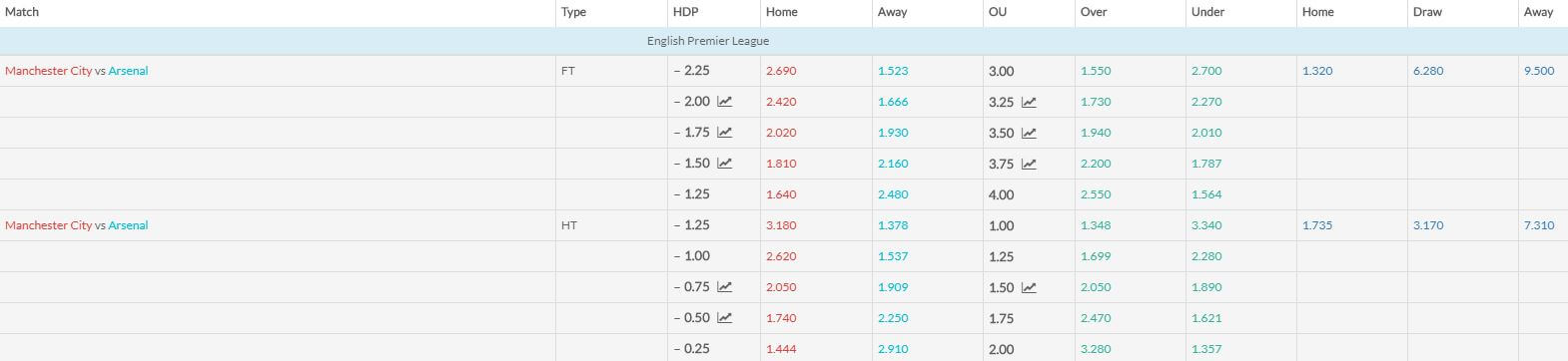 Manchester City v Arsenal match betting odds 030219