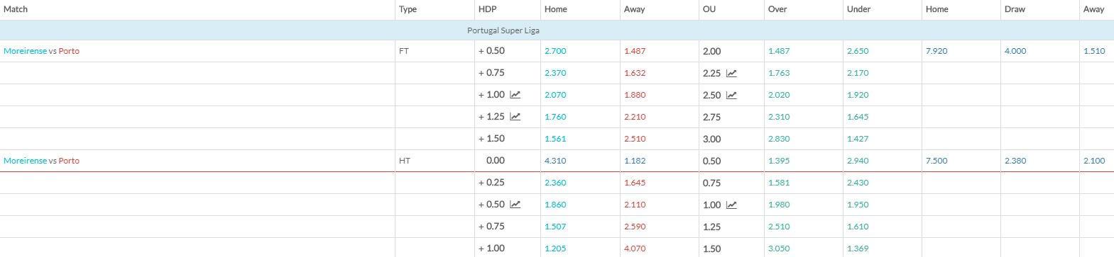 Moreirense v Porto match betting odds 080219