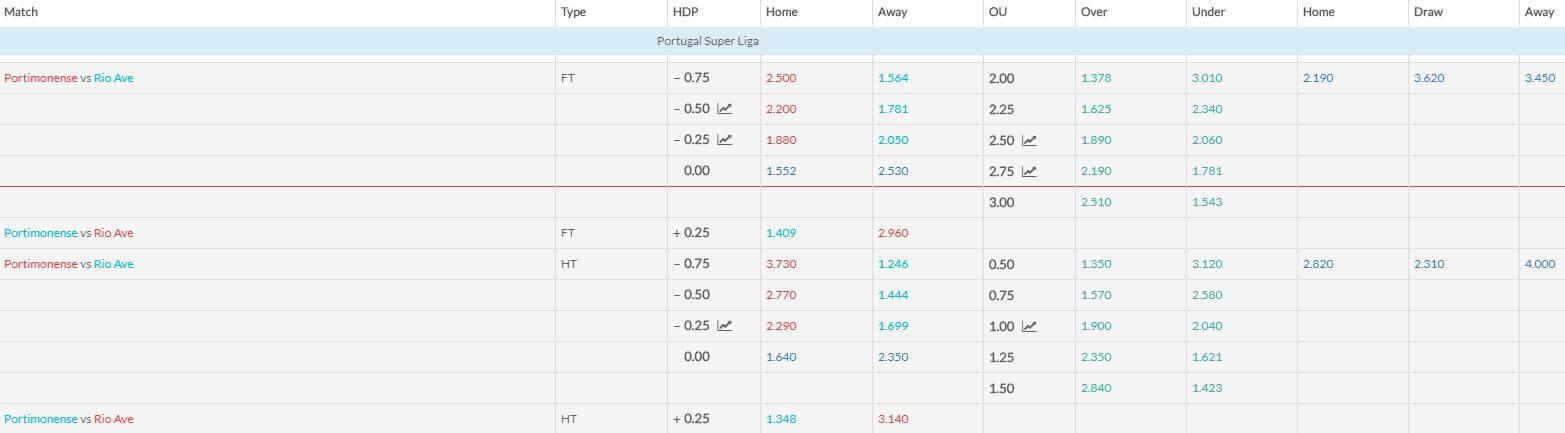 Portimonense v Rio Ave match betting odds 090219