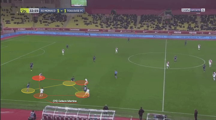 Gelson Martins' helps to generate a 4v3