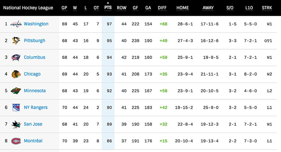 NHL table Ice Hockey betting guide VOdds
