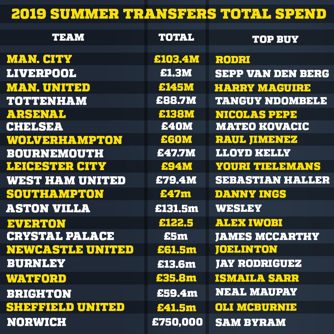 2019 summer transfers total spend