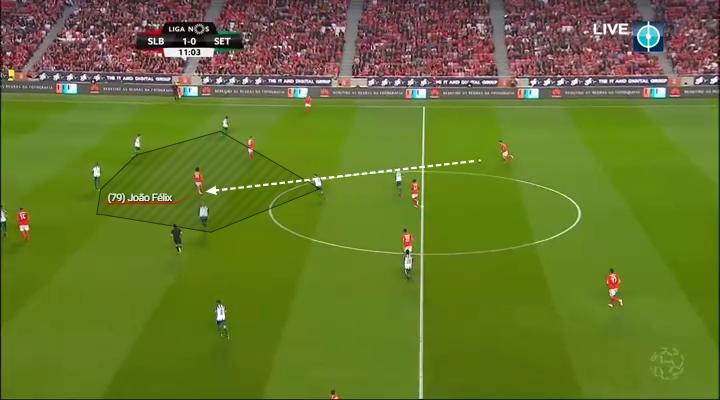 Joao Felix's smart positioning between the lines