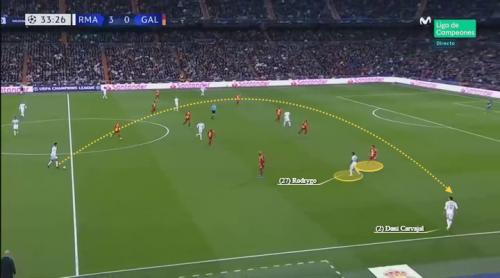 Real Madrid Rodrygo Player Analysis