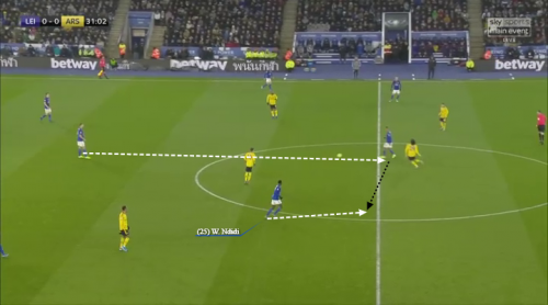 Premier League Player Analysis: Leicester's Wilfred Ndidi